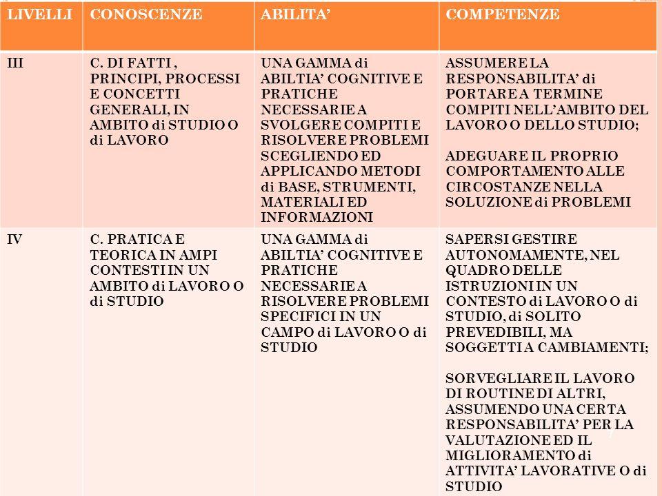 LIVELLICONOSCENZEABILITACOMPETENZE IIIC. DI FATTI, PRINCIPI, PROCESSI E CONCETTI GENERALI, IN AMBITO di STUDIO O di LAVORO UNA GAMMA di ABILTIA COGNIT