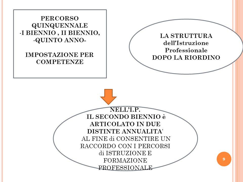PERCORSO QUINQUENNALE - I BIENNIO, II BIENNIO, - QUINTO ANNO- IMPOSTAZIONE PER COMPETENZE LA STRUTTURA dellIstruzione Professionale DOPO LA RIORDINO N