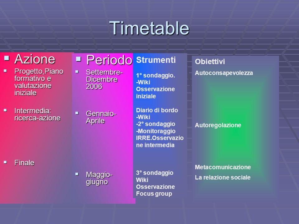 Timetable Azione Azione Progetto,Piano formativo e valutazione iniziale Progetto,Piano formativo e valutazione iniziale Intermedia: ricerca-azione Int