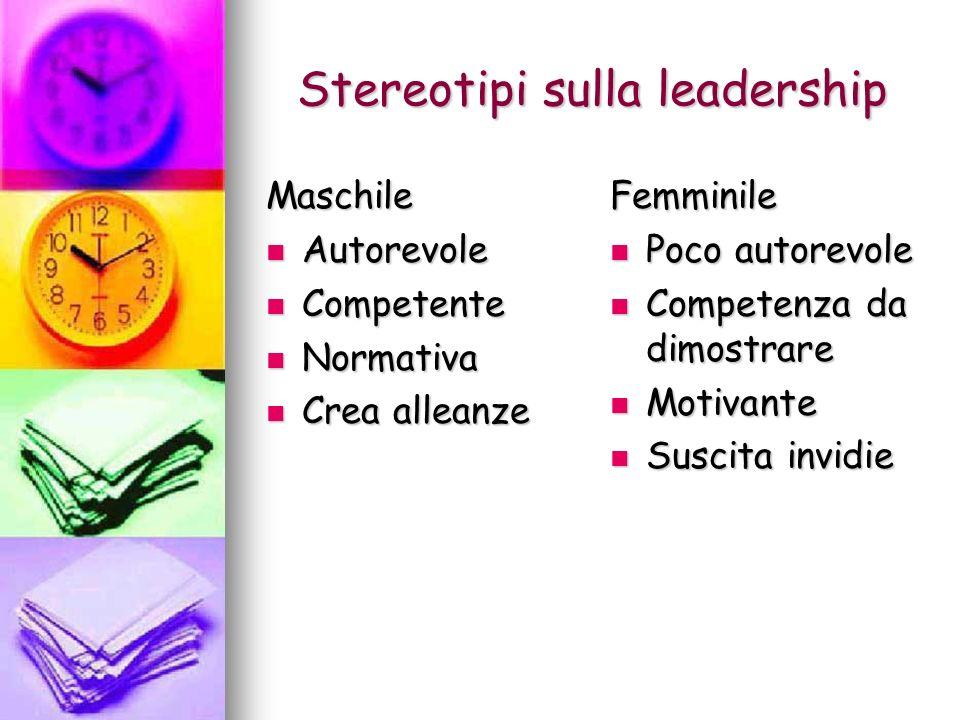 Stereotipi sulla leadership Maschile Autorevole Autorevole Competente Competente Normativa Normativa Crea alleanze Crea alleanzeFemminile Poco autorev