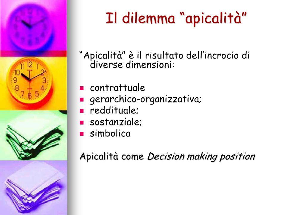 Il dilemma apicalità Apicalità è il risultato dellincrocio di diverse dimensioni: contrattuale gerarchico-organizzativa; reddituale; sostanziale; simb