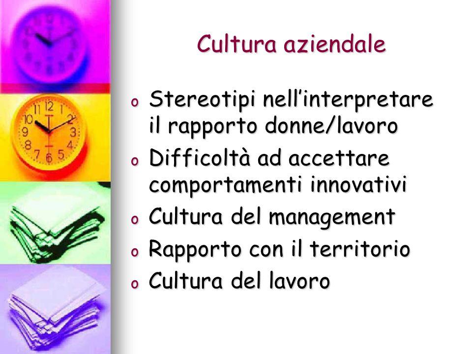 Cultura aziendale o Stereotipi nellinterpretare il rapporto donne/lavoro o Difficoltà ad accettare comportamenti innovativi o Cultura del management o