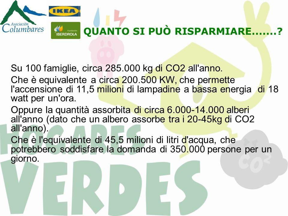 QUANTO SI PUÒ RISPARMIARE.......? Su 100 famiglie, circa 285.000 kg di CO2 all'anno. Che è equivalente a circa 200.500 KW, che permette l'accensione d