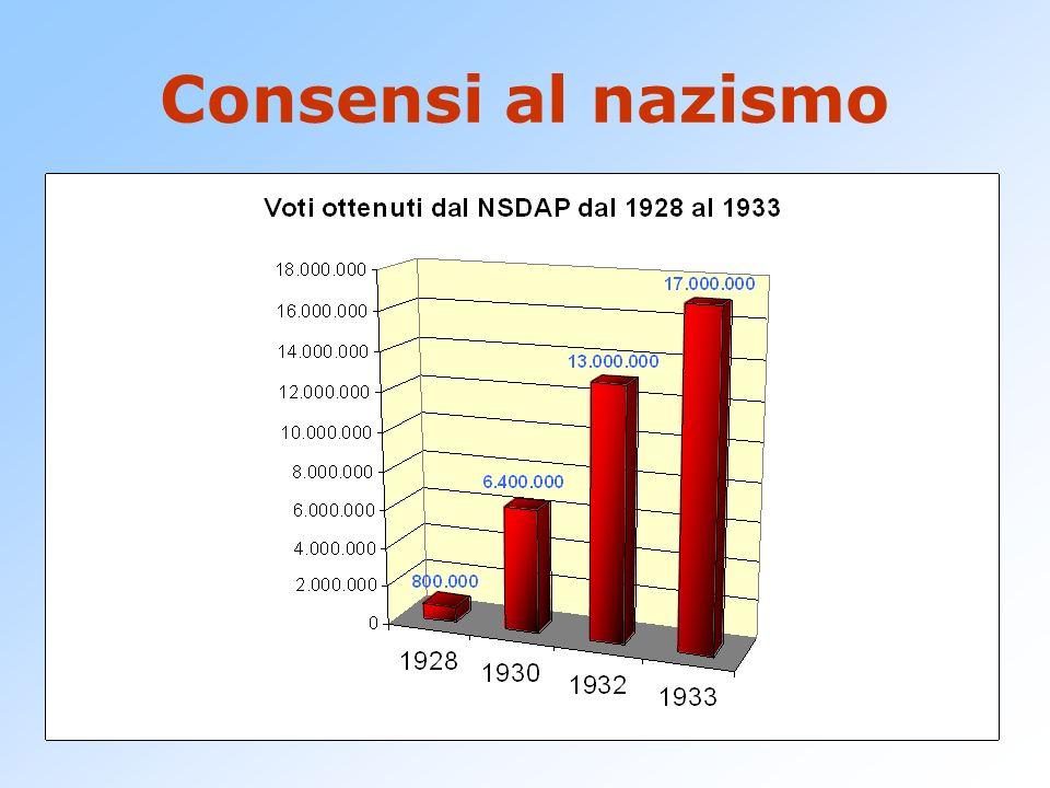 Consensi al nazismo Il nazismo riesce a raccogliere consensi in classi diverse: nella piccola borghesia, in difficoltà per la crisi, addebitata alla p
