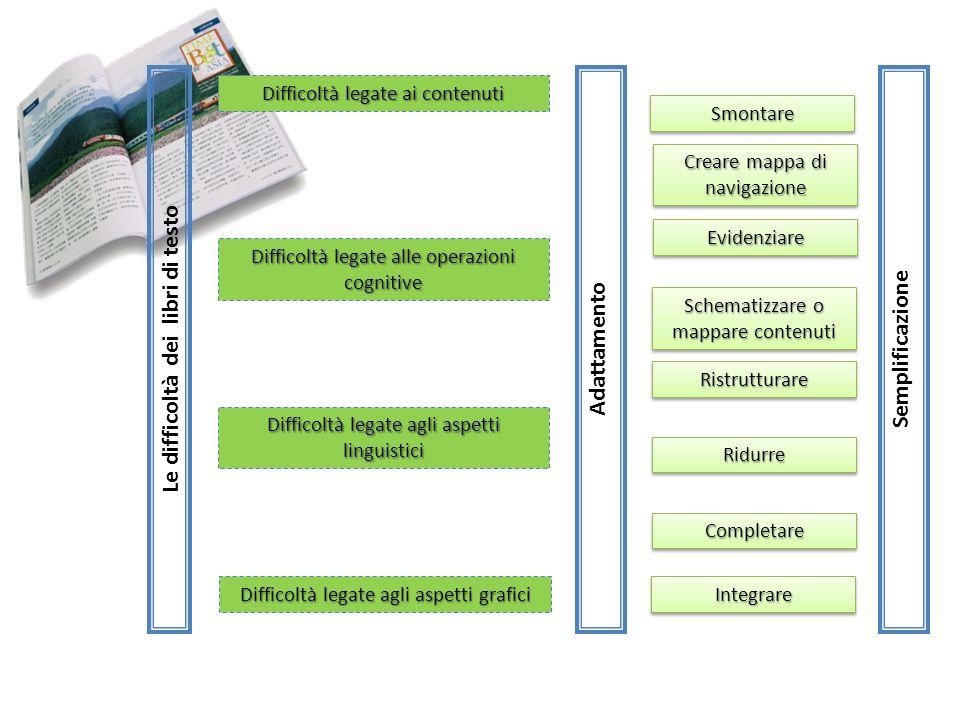 Difficoltà legate ai contenuti Difficoltà legate alle operazioni cognitive Difficoltà legate agli aspetti linguistici Difficoltà legate agli aspetti g