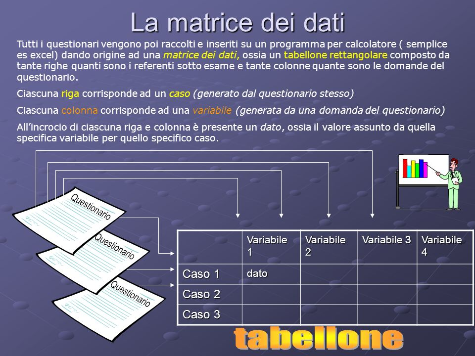 La matrice dei dati Tutti i questionari vengono poi raccolti e inseriti su un programma per calcolatore ( semplice es excel) dando origine ad una matr