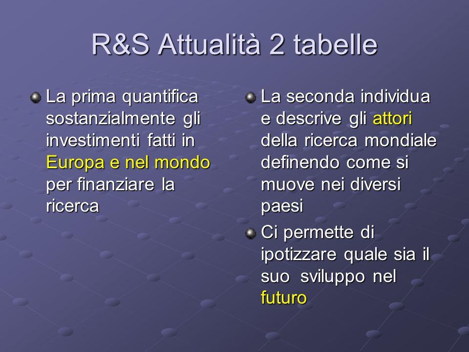 R&S Attualità 2 tabelle La prima quantifica sostanzialmente gli investimenti fatti in Europa e nel mondo per finanziare la ricerca La seconda individu