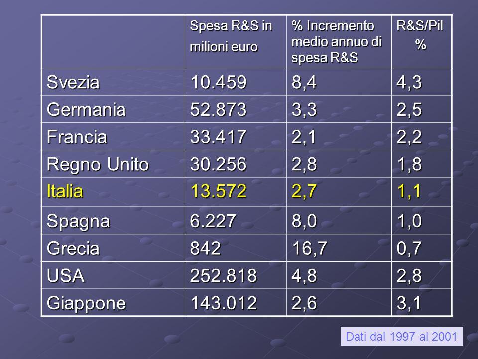 Spesa R&S in milioni euro % Incremento medio annuo di spesa R&S R&S/Pil % Svezia10.4598,44,3 Germania52.8733,32,5 Francia33.4172,12,2 Regno Unito 30.2