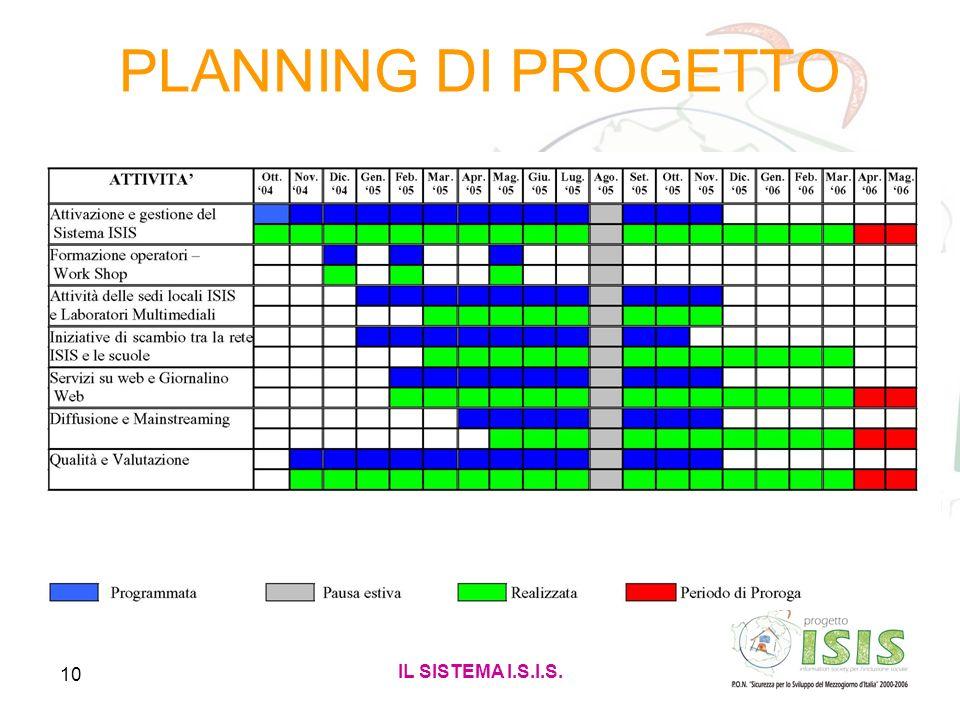 10 PLANNING DI PROGETTO