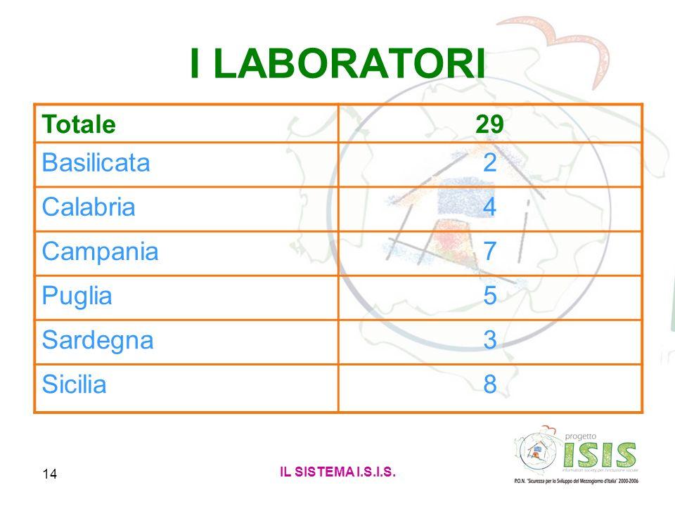 IL SISTEMA I.S.I.S. 14 I LABORATORI Totale29 Basilicata2 Calabria4 Campania7 Puglia5 Sardegna3 Sicilia8
