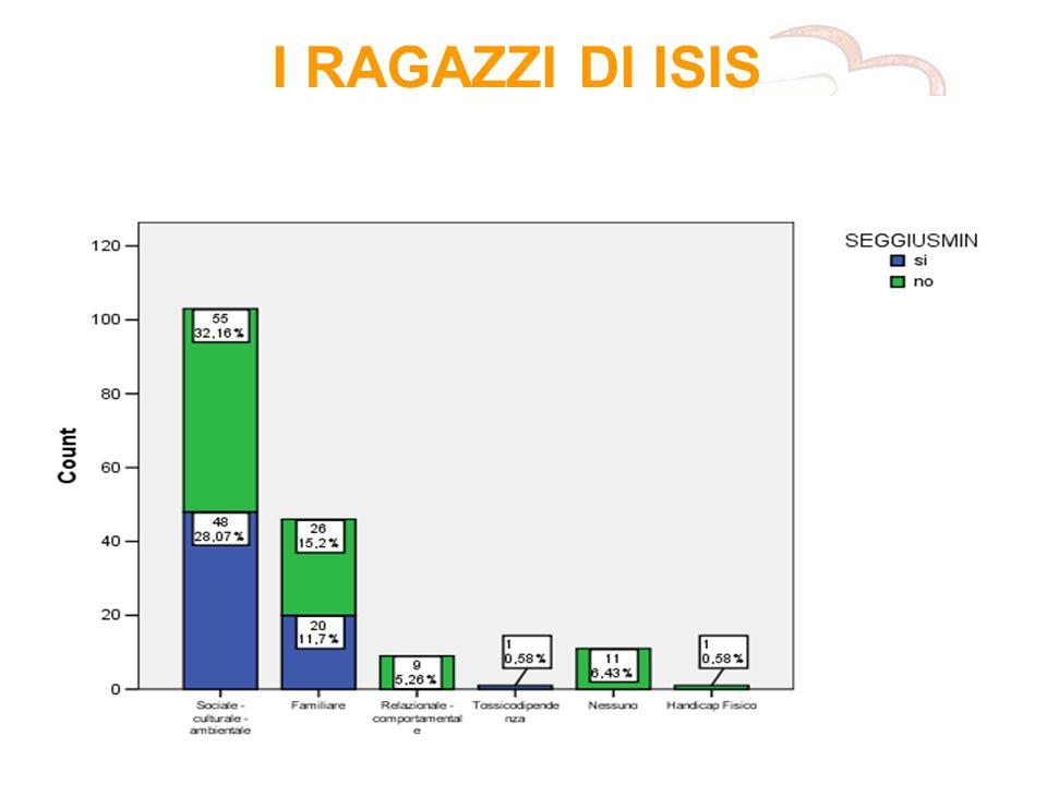 IL SISTEMA I.S.I.S. 16 I RAGAZZI DI ISIS
