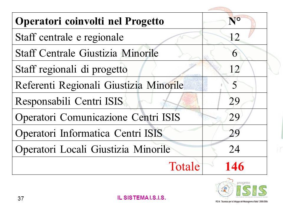 IL SISTEMA I.S.I.S. 37 Operatori coinvolti nel ProgettoN° Staff centrale e regionale12 Staff Centrale Giustizia Minorile6 Staff regionali di progetto1