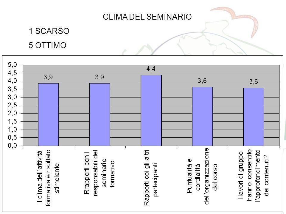 IL SISTEMA I.S.I.S. 45 CLIMA DEL SEMINARIO 1 SCARSO 5 OTTIMO