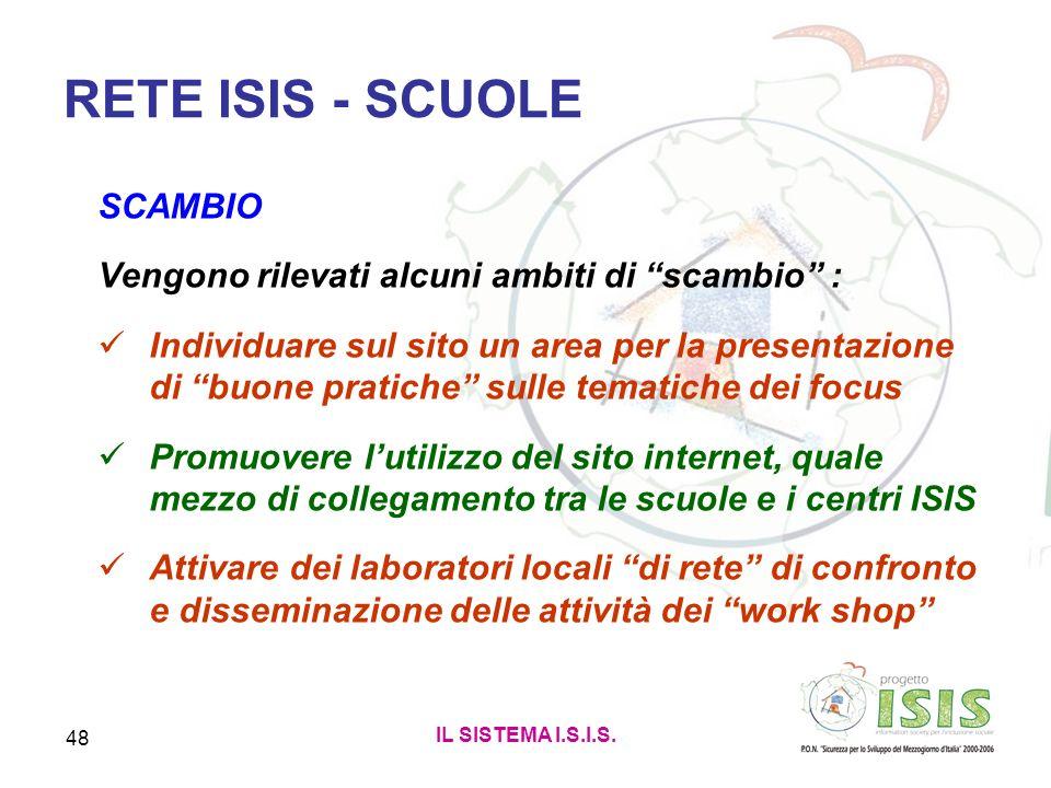 IL SISTEMA I.S.I.S. 48 RETE ISIS - SCUOLE SCAMBIO Vengono rilevati alcuni ambiti di scambio : Individuare sul sito un area per la presentazione di buo