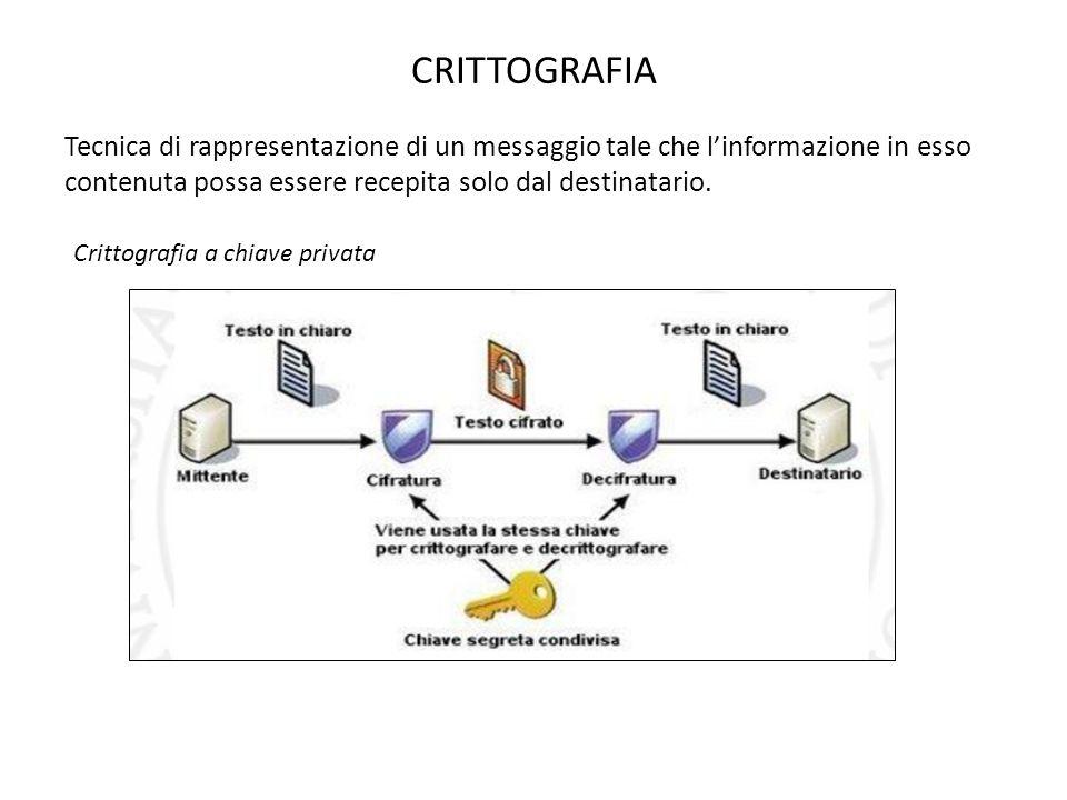 CRITTOGRAFIA Tecnica di rappresentazione di un messaggio tale che linformazione in esso contenuta possa essere recepita solo dal destinatario. Crittog