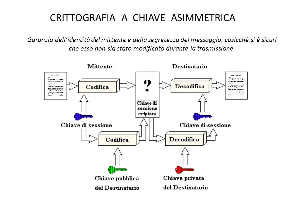 CRITTOGRAFIA A CHIAVE ASIMMETRICA Garanzia dellidentità del mittente e della segretezza del messaggio, cosicché si è sicuri che esso non sia stato mod
