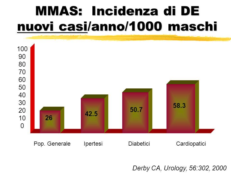 MMAS: Incidenza di DE nuovi casi/anno/1000 maschi 100 90 80 70 60 50 40 30 20 10 0 Pop. Generale Ipertesi Diabetici Cardiopatici 26 42.5 50.7 58.3 Der