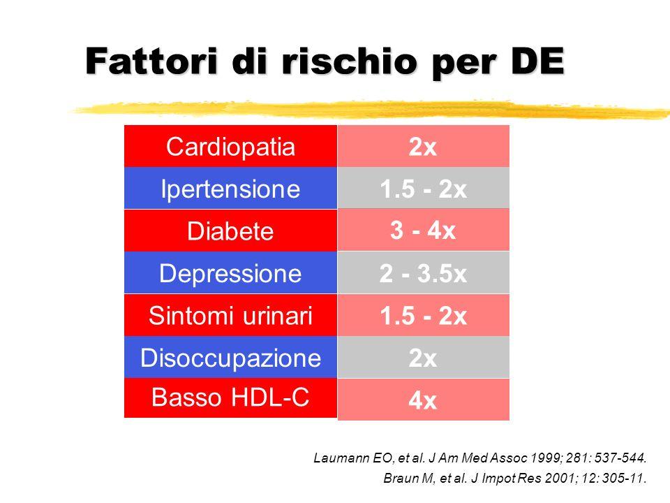 Fattori di rischio per DE 4x 2 - 3.5x 3 - 4x 1.5 - 2x 2x Basso HDL-C Disoccupazione Sintomi urinari Depressione Diabete Ipertensione Cardiopatia 1.5 -