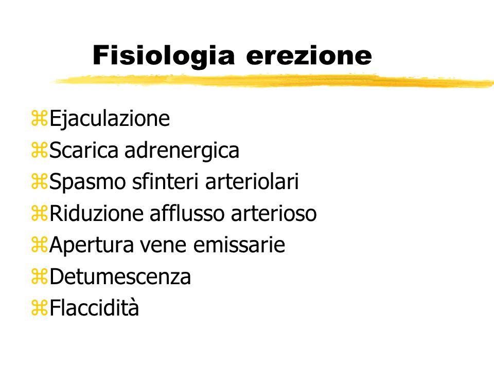 Fisiologia erezione zEjaculazione zScarica adrenergica zSpasmo sfinteri arteriolari zRiduzione afflusso arterioso zApertura vene emissarie zDetumescen