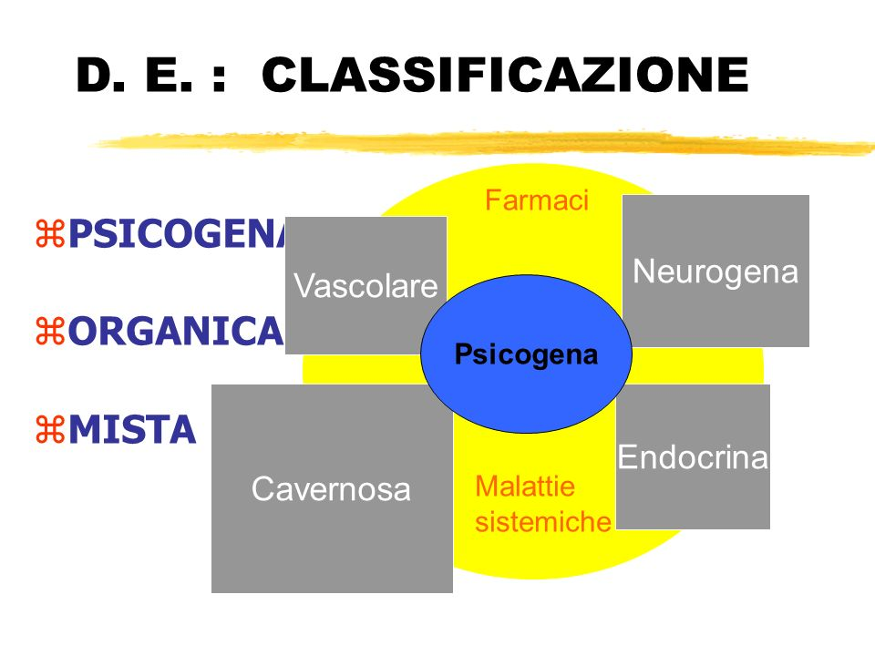 zPSICOGENA zORGANICA zMISTA D. E. : CLASSIFICAZIONE Visione esemplificata Farmaci Malattie sistemiche Cavernosa Endocrina Neurogena Vascolare Psicogen