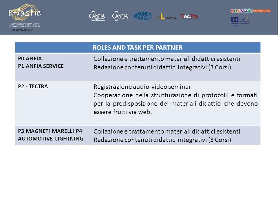ROLES AND TASK PER PARTNER P0 ANFIA P1 ANFIA SERVICE Collazione e trattamento materiali didattici esistenti Redazione contenuti didattici integrativi