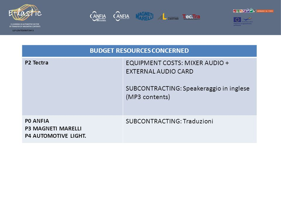 BUDGET RESOURCES CONCERNED P2 Tectra EQUIPMENT COSTS: MIXER AUDIO + EXTERNAL AUDIO CARD SUBCONTRACTING: Speakeraggio in inglese (MP3 contents) P0 ANFI