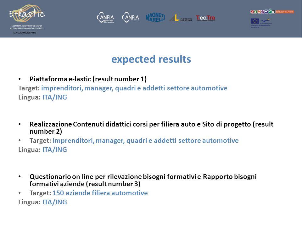 expected results Piattaforma e-lastic (result number 1) Target: imprenditori, manager, quadri e addetti settore automotive Lingua: ITA/ING Realizzazio