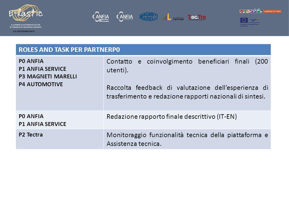 ROLES AND TASK PER PARTNERP0 P0 ANFIA P1 ANFIA SERVICE P3 MAGNETI MARELLI P4 AUTOMOTIVE Contatto e coinvolgimento beneficiari finali (200 utenti). Rac