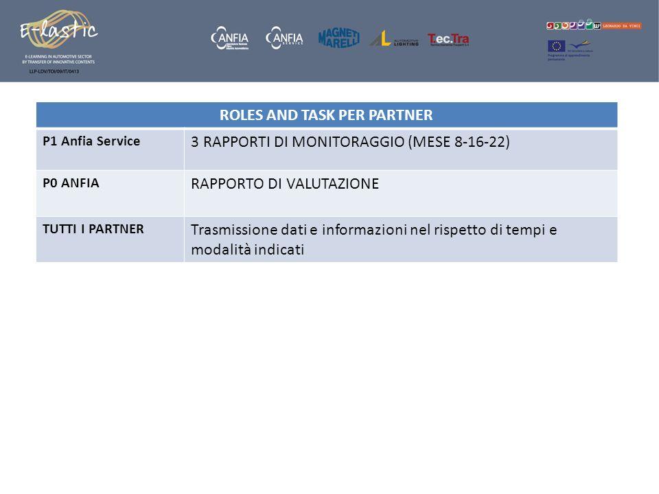 ROLES AND TASK PER PARTNER P1 Anfia Service 3 RAPPORTI DI MONITORAGGIO (MESE 8-16-22) P0 ANFIA RAPPORTO DI VALUTAZIONE TUTTI I PARTNER Trasmissione da