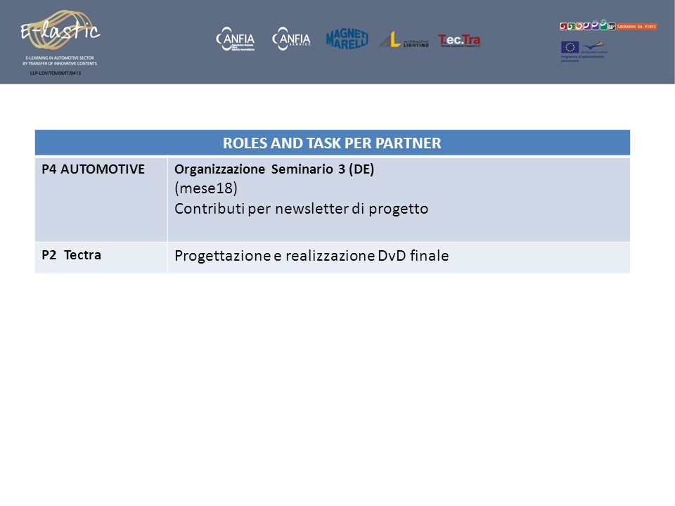 ROLES AND TASK PER PARTNER P4 AUTOMOTIVEOrganizzazione Seminario 3 (DE) (mese18) Contributi per newsletter di progetto P2 Tectra Progettazione e reali