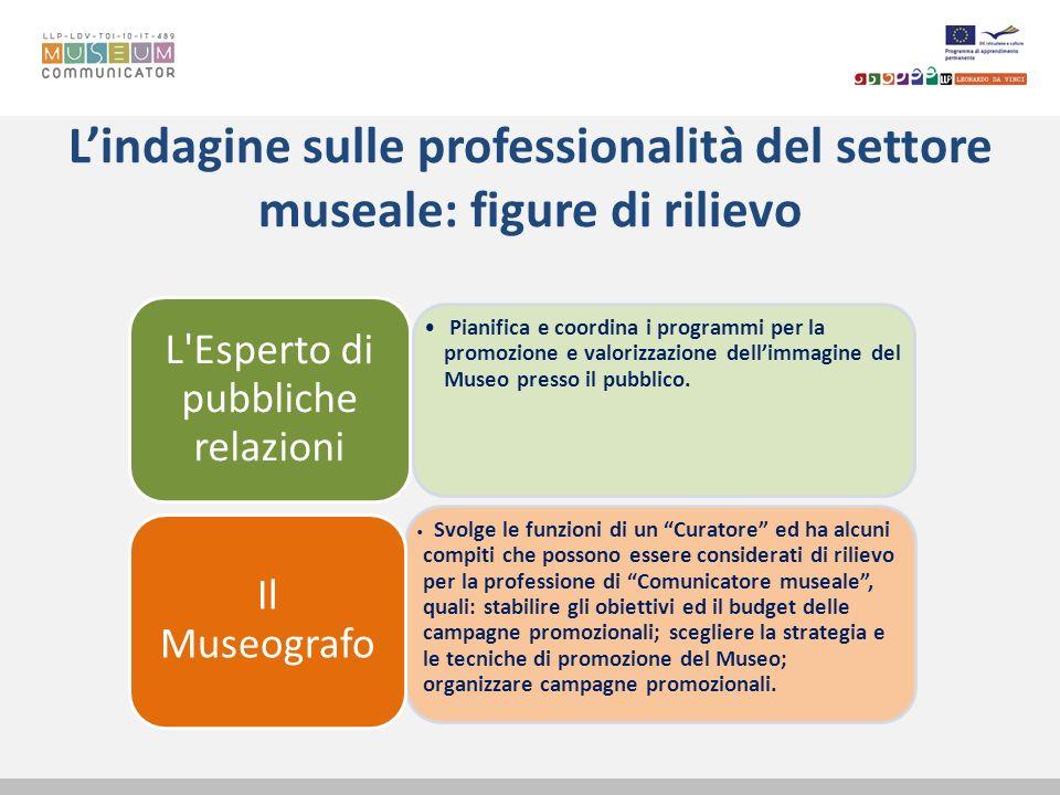 Lindagine sulle professionalità del settore museale: figure di rilievo Pianifica e coordina i programmi per la promozione e valorizzazione dellimmagin