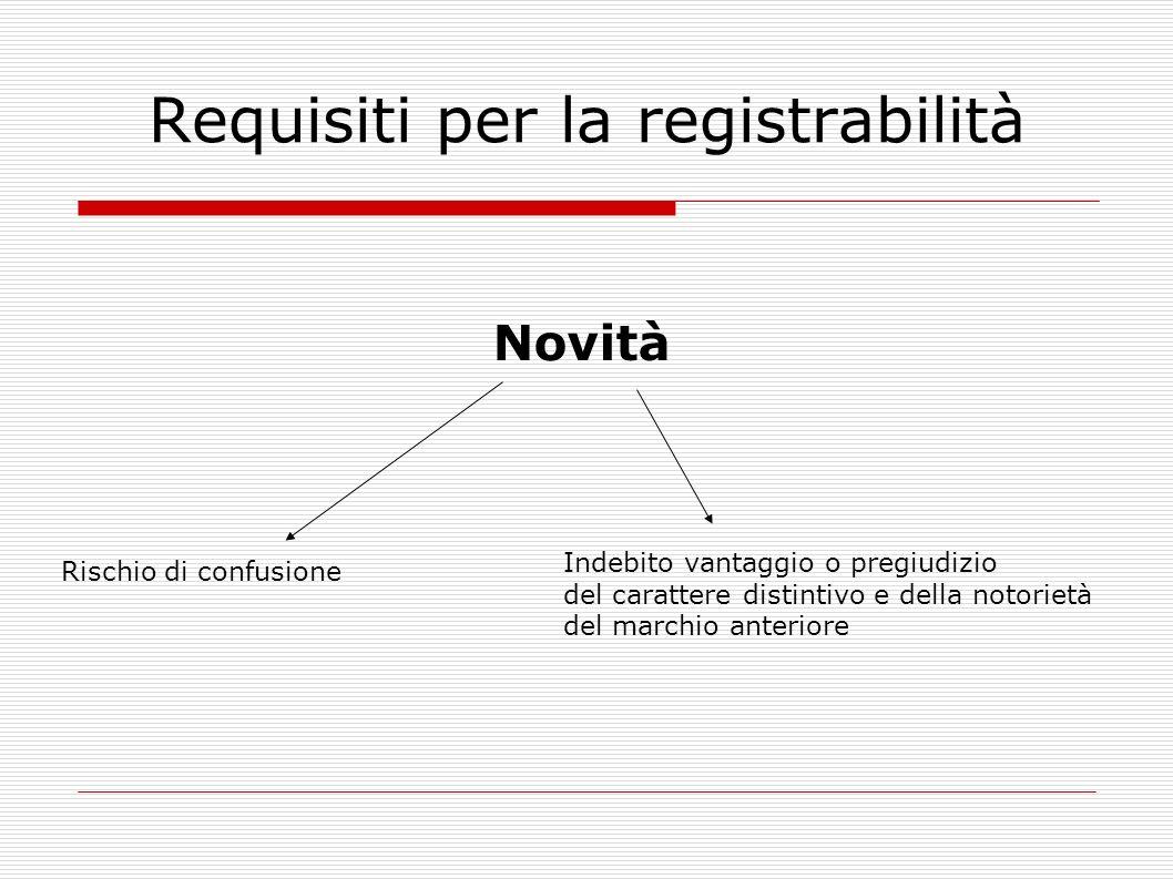 Requisiti per la registrabilità Novità Rischio di confusione Indebito vantaggio o pregiudizio del carattere distintivo e della notorietà del marchio anteriore