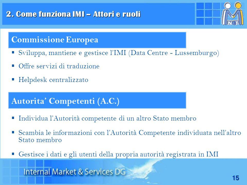 15 Commissione Europea Sviluppa, mantiene e gestisce lIMI (Data Centre - Lussemburgo) Offre servizi di traduzione Helpdesk centralizzato Autorita Comp