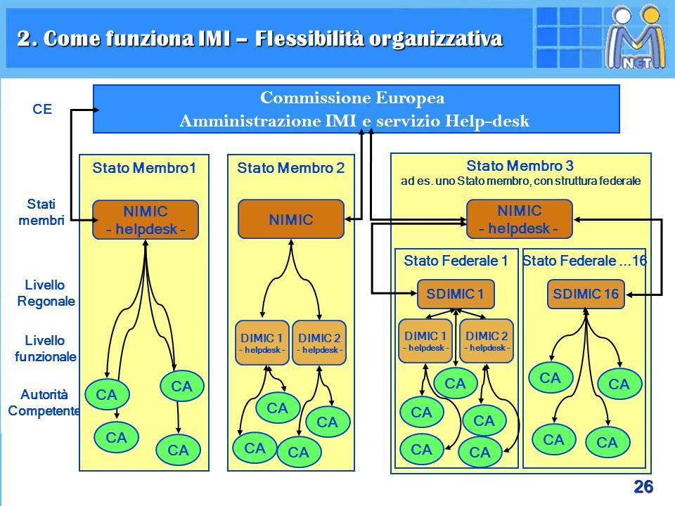 26 Commissione Europea Amministrazione IMI e servizio Help-desk CE Stati membri Livello Regonale Livello funzionale Autorità Competente Stato Membro1