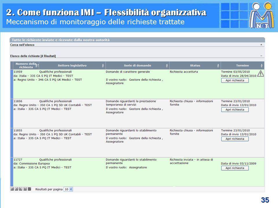 35 2. Come funziona IMI – Flessibilità organizzativa Meccanismo di monitoraggio delle richieste trattate