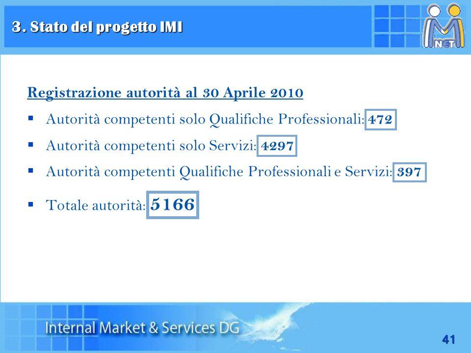 41 Registrazione autorità al 30 Aprile 2010 Autorità competenti solo Qualifiche Professionali: 472 Autorità competenti solo Servizi: 4297 Autorità com