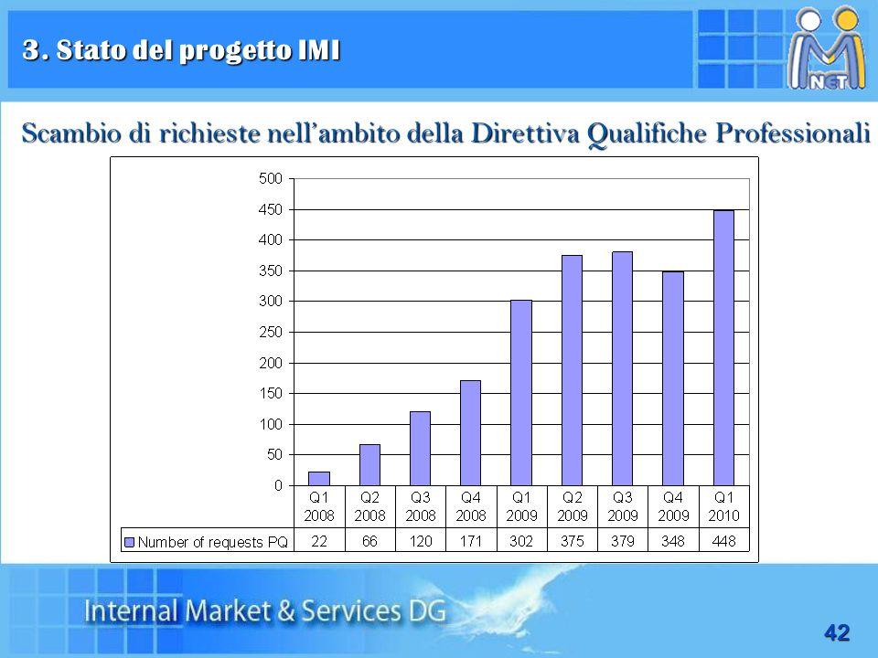 42 3. Stato del progetto IMI trimestre 1/2008 jusqu'au trimestre 1/2010 Scambio di richieste nellambito della Direttiva Qualifiche Professionali