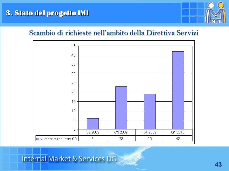 43 jusqu'au trimestre 1/2010 Scambio di richieste nellambito della Direttiva Servizi 3. Stato del progetto IMI