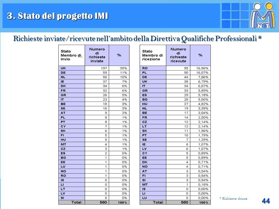 44 3. Stato del progetto IMI trimestre 1/2008 jusqu'au trimestre 1/2010 Richieste inviate/ricevute nellambito della Direttiva Qualifiche Professionali