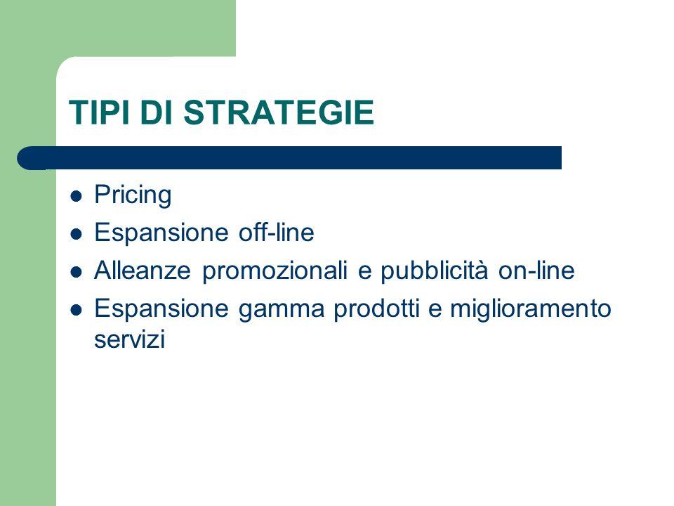 TIPI DI STRATEGIE Pricing Espansione off-line Alleanze promozionali e pubblicità on-line Espansione gamma prodotti e miglioramento servizi