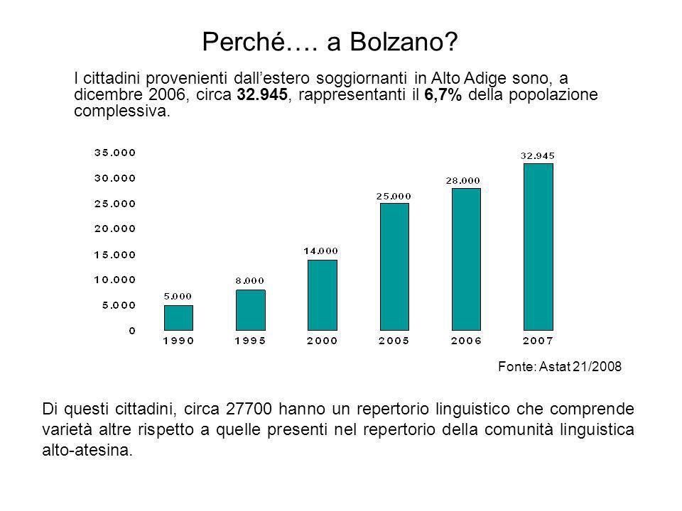 Perché…. a Bolzano? Di questi cittadini, circa 27700 hanno un repertorio linguistico che comprende varietà altre rispetto a quelle presenti nel repert