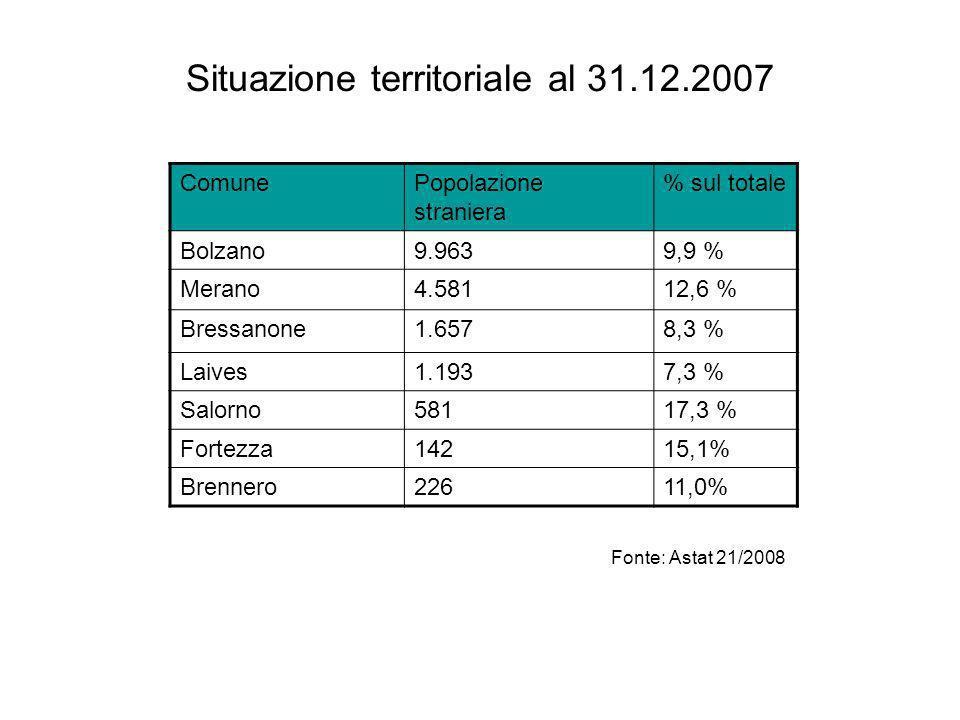 Situazione territoriale al 31.12.2007 ComunePopolazione straniera % sul totale Bolzano9.9639,9 % Merano4.58112,6 % Bressanone1.6578,3 % Laives1.1937,3