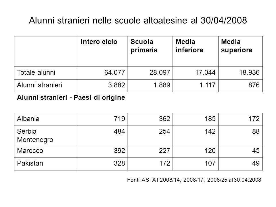Alunni stranieri nelle scuole altoatesine al 30/04/2008 Intero cicloScuola primaria Media inferiore Media superiore Totale alunni64.07728.09717.04418.