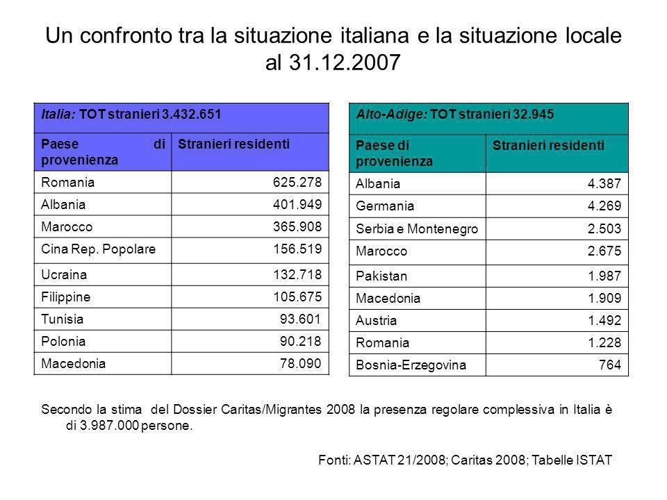 Un confronto tra la situazione italiana e la situazione locale al 31.12.2007 Italia: TOT stranieri 3.432.651 Paese di provenienza Stranieri residenti