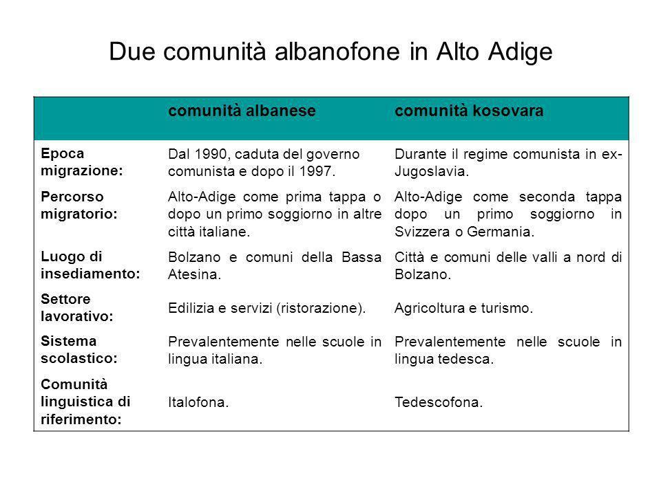 Due comunità albanofone in Alto Adige comunità albanesecomunità kosovara Epoca migrazione: Dal 1990, caduta del governo comunista e dopo il 1997. Dura
