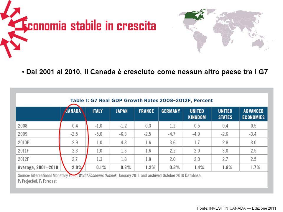 Economia stabile in crescita Fonte: INVEST IN CANADA Edizione 2011 Dal 2001 al 2010, il Canada è cresciuto come nessun altro paese tra i G7