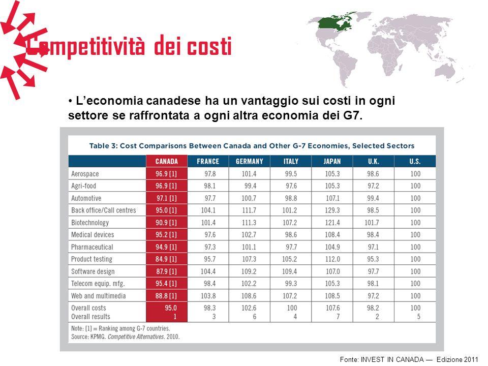 Competitività dei costi Fonte: INVEST IN CANADA Edizione 2011 Leconomia canadese ha un vantaggio sui costi in ogni settore se raffrontata a ogni altra