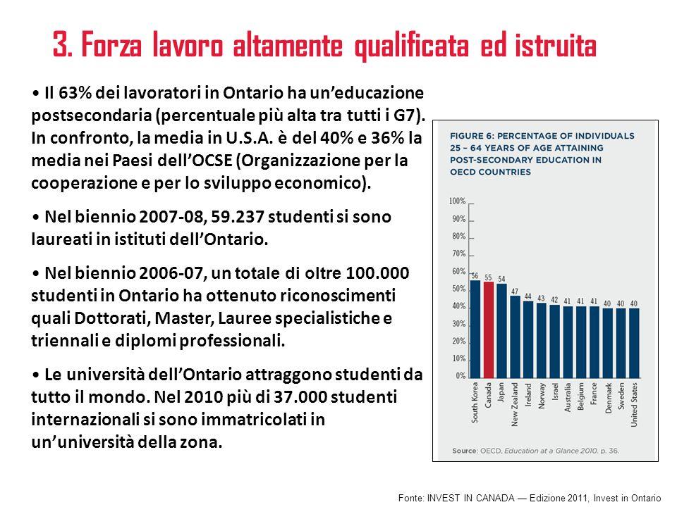 3. Forza lavoro altamente qualificata ed istruita Il 63% dei lavoratori in Ontario ha uneducazione postsecondaria (percentuale più alta tra tutti i G7