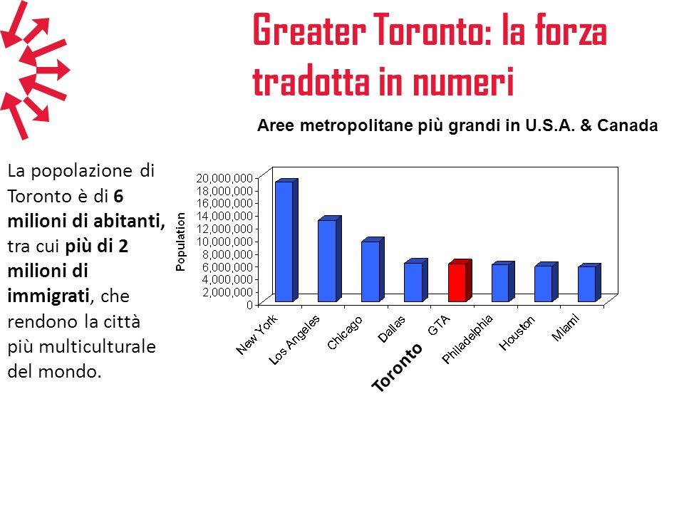 Aree metropolitane più grandi in U.S.A. & Canada Greater Toronto: la forza tradotta in numeri La popolazione di Toronto è di 6 milioni di abitanti, tr