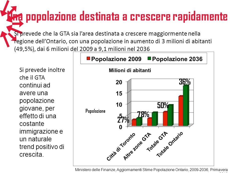 Si prevede che la GTA sia larea destinata a crescere maggiormente nella regione dellOntario, con una popolazione in aumento di 3 milioni di abitanti (